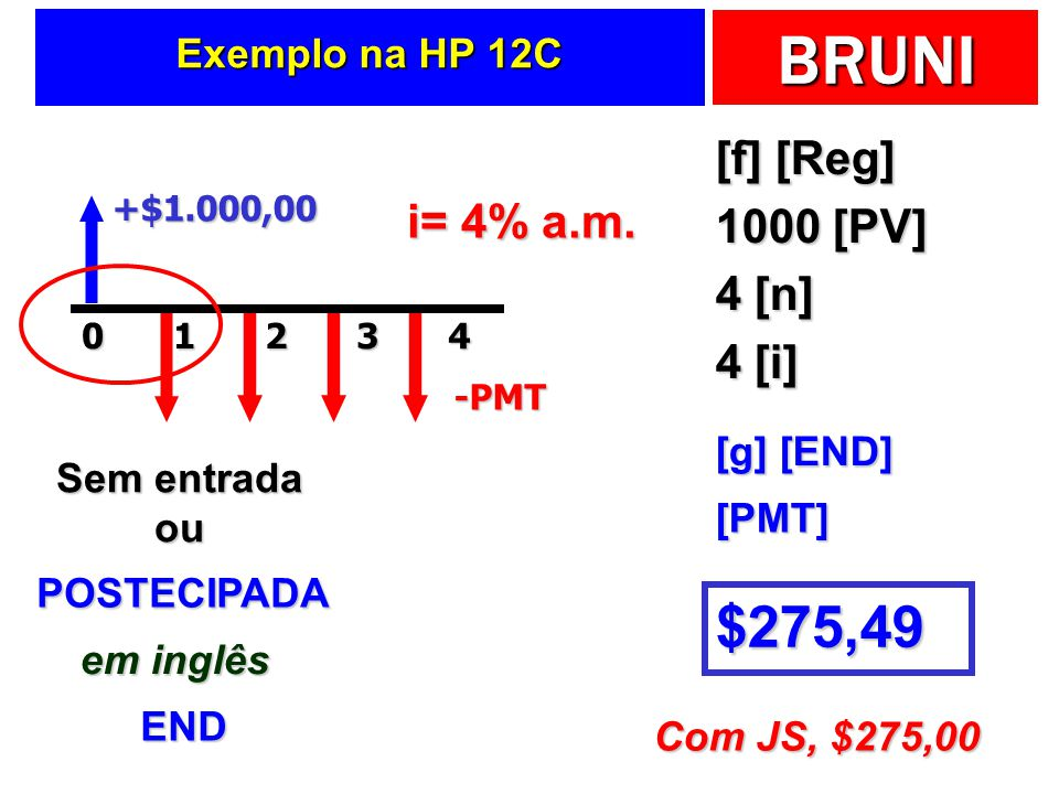 $275,49 [f] [Reg] 1000 [PV] i= 4% a.m. 4 [n] 4 [i] Exemplo na HP 12C